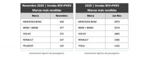 Vendas de Veículos Elétricos em novembro de 2020 aumentam 80% em relação a n ...